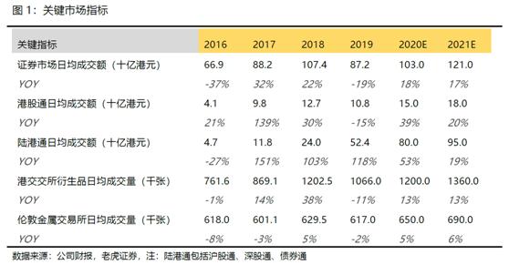 老虎证券:陆港通翻倍港交所成绩亮眼 疫情影响